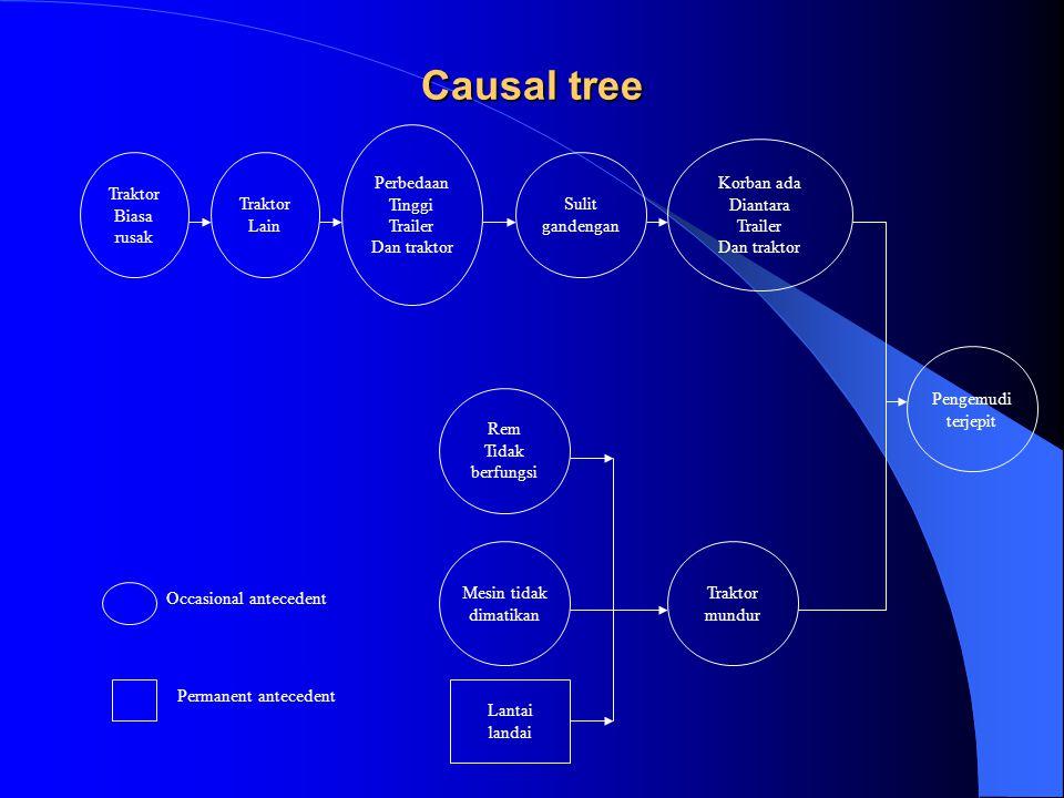 Causal tree Perbedaan Tinggi Trailer Dan traktor Traktor Biasa rusak