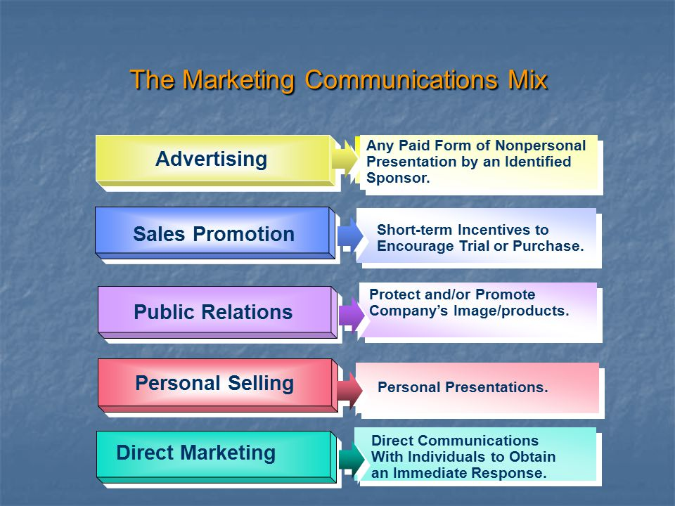 The Marketing Communications Mix