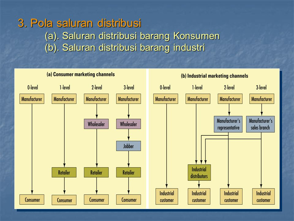 3. Pola saluran distribusi (a). Saluran distribusi barang Konsumen (b)