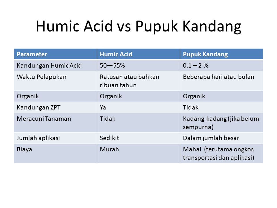 Humic Acid vs Pupuk Kandang
