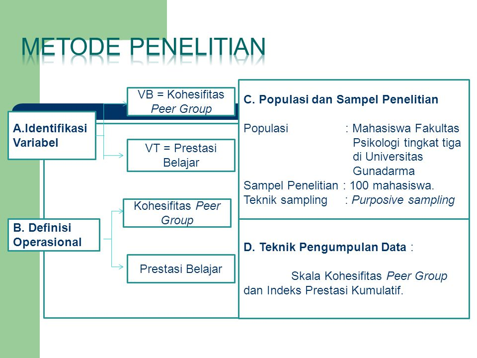 METODE PENELITIAN VB = Kohesifitas Peer Group