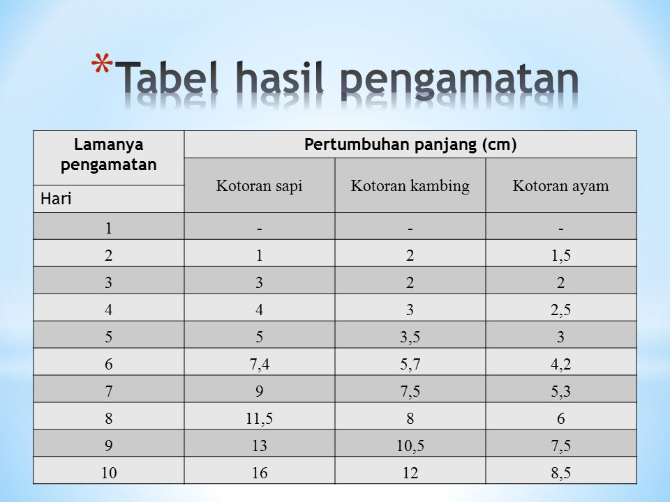 Tabel hasil pengamatan