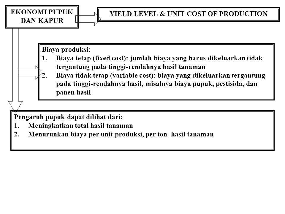 EKONOMI PUPUK DAN KAPUR YIELD LEVEL & UNIT COST OF PRODUCTION