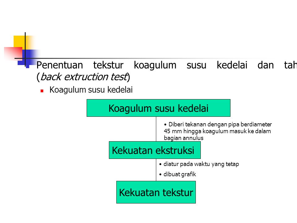 Penentuan tekstur koagulum susu kedelai dan tahu (back extruction test)