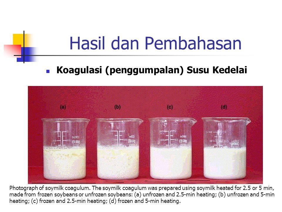 Koagulasi (penggumpalan) Susu Kedelai