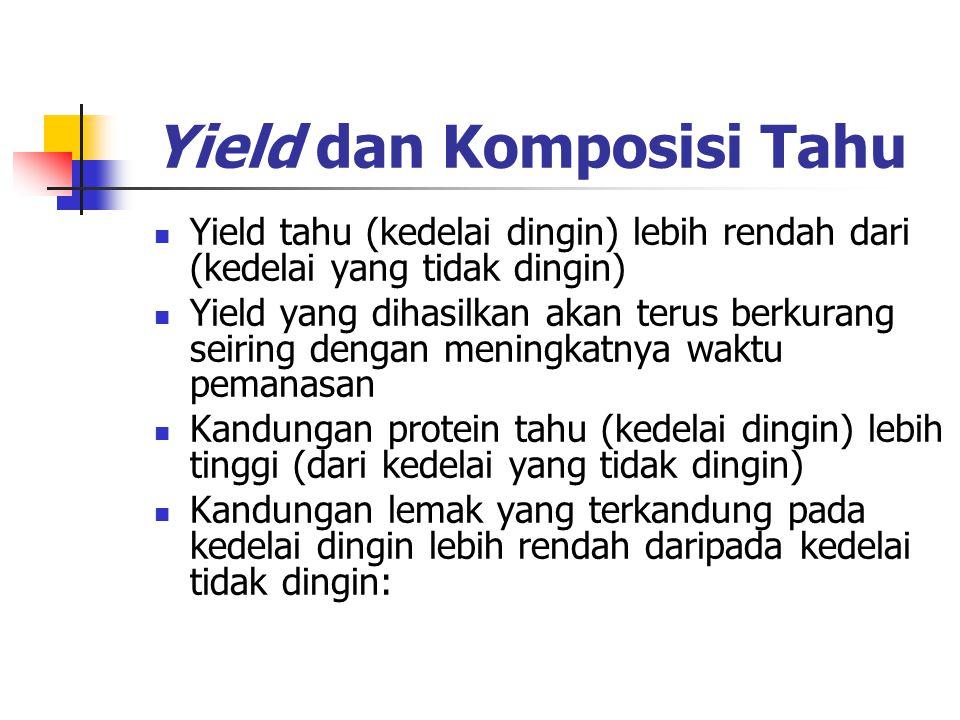 Yield dan Komposisi Tahu