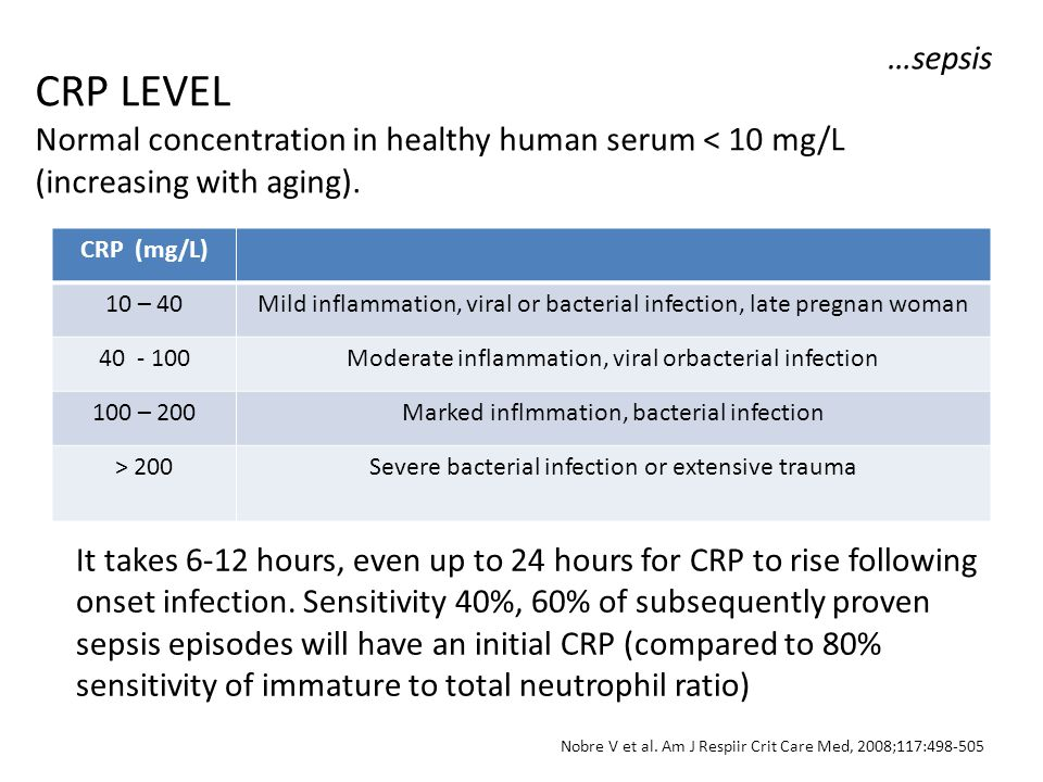 …sepsis CRP LEVEL Normal concentration in healthy human serum < 10 mg/L (increasing with aging). CRP (mg/L)