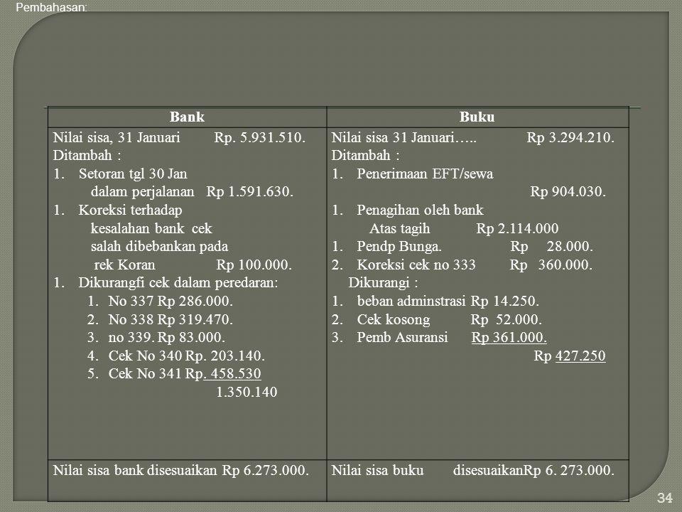 Dikurangfi cek dalam peredaran: No 337 Rp 286.000. No 338 Rp 319.470.