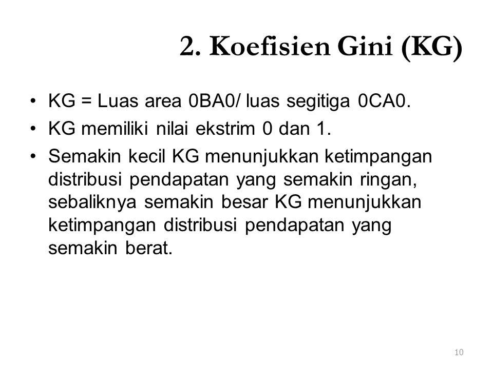 2. Koefisien Gini (KG) KG = Luas area 0BA0/ luas segitiga 0CA0.