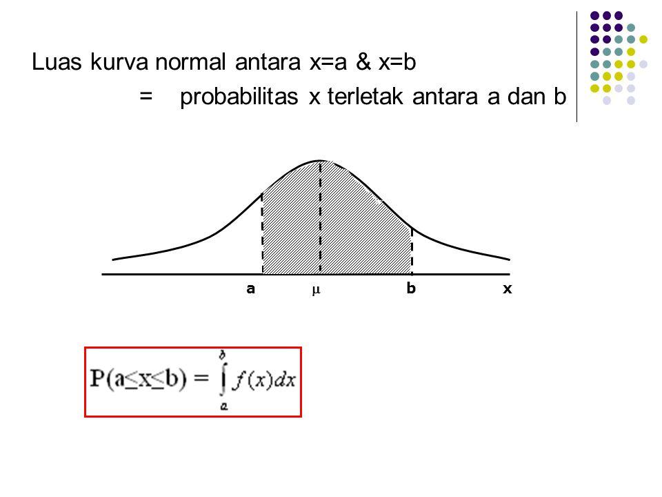 Luas kurva normal antara x=a & x=b
