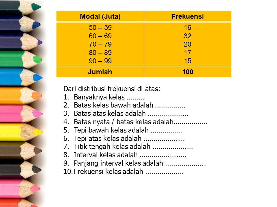 Modal (Juta) Frekuensi. 50 – 59. 60 – 69. 70 – 79. 80 – 89. 90 – 99. 16. 32. 20. 17. 15. Jumlah.