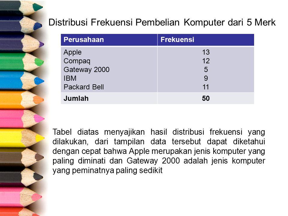 Distribusi Frekuensi Pembelian Komputer dari 5 Merk