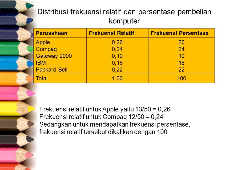 Distribusi frekuensi relatif dan persentase pembelian komputer