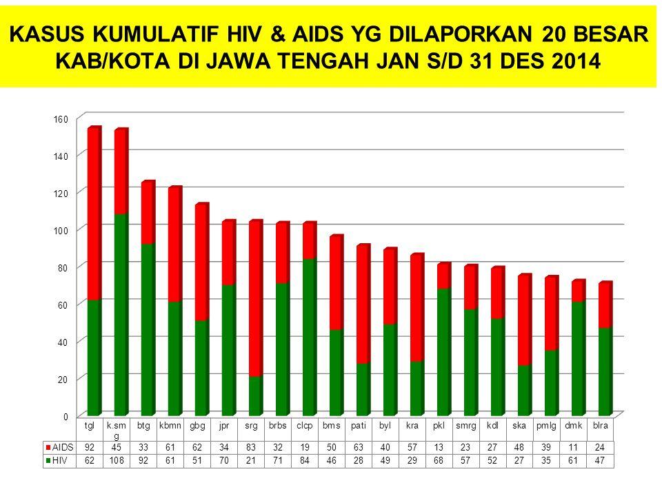 KASUS KUMULATIF HIV & AIDS YG DILAPORKAN 20 BESAR KAB/KOTA DI JAWA TENGAH JAN S/D 31 DES 2014