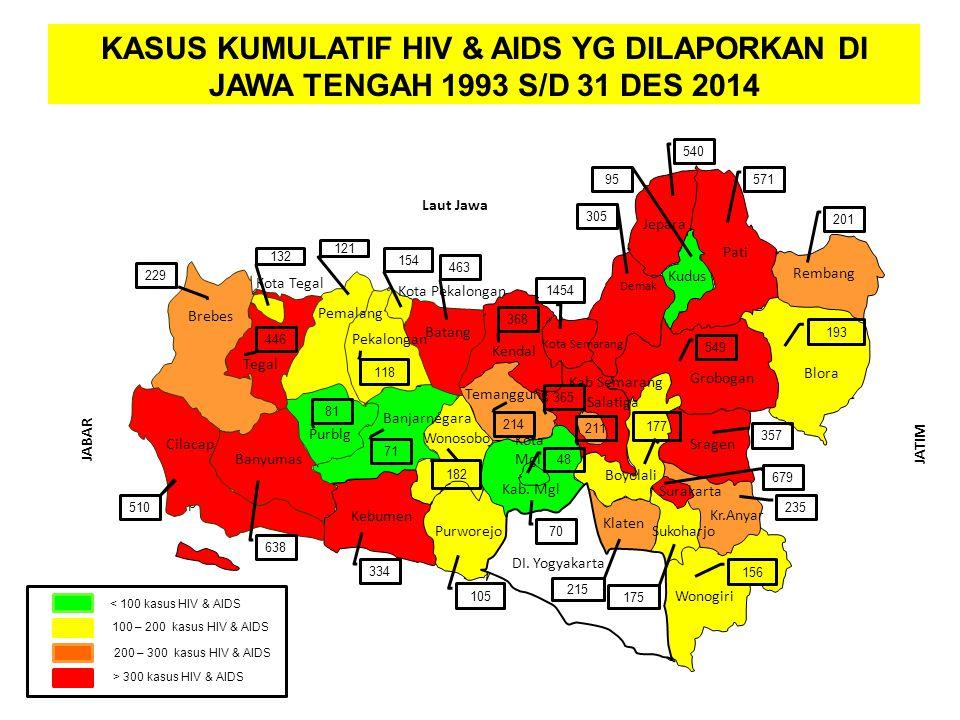 SARANA KESEHATAN KASUS KUMULATIF HIV & AIDS YG DILAPORKAN DI JAWA TENGAH 1993 S/D 31 DES 2014. 540.
