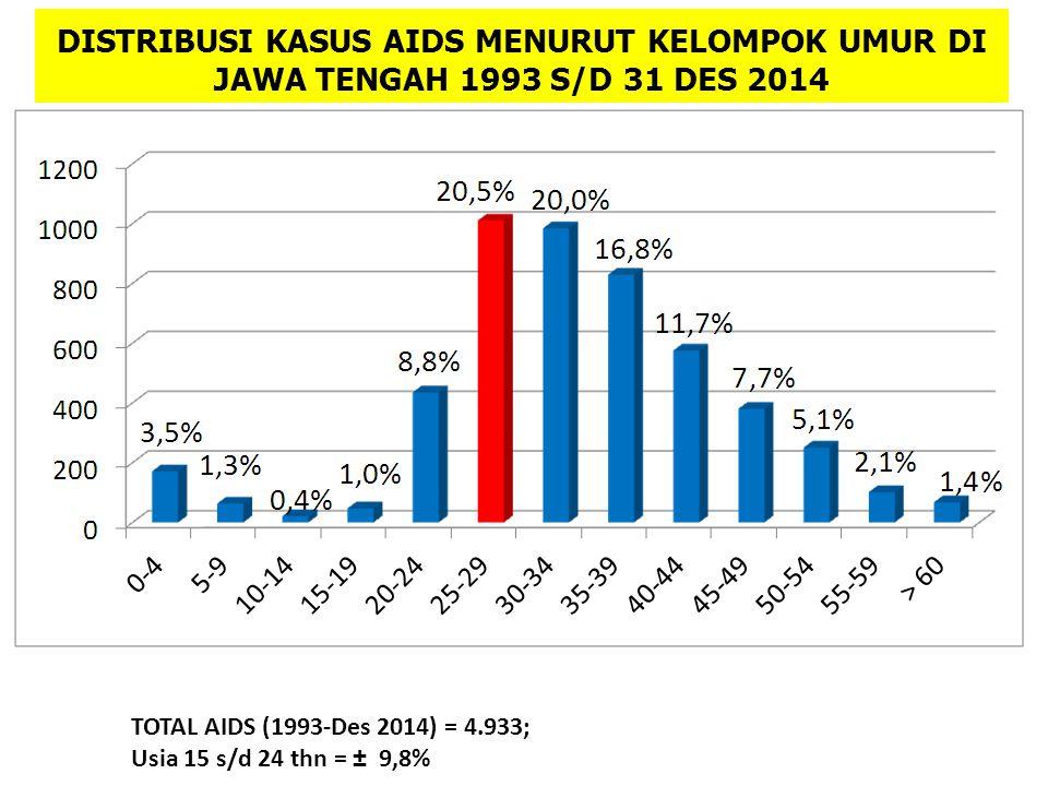 DISTRIBUSI KASUS AIDS MENURUT KELOMPOK UMUR DI JAWA TENGAH 1993 S/D 31 DES 2014