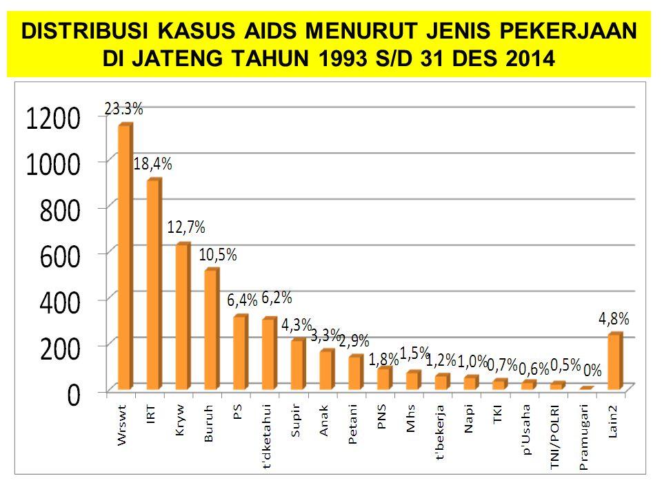 DISTRIBUSI KASUS AIDS MENURUT JENIS PEKERJAAN DI JATENG TAHUN 1993 S/D 31 DES 2014