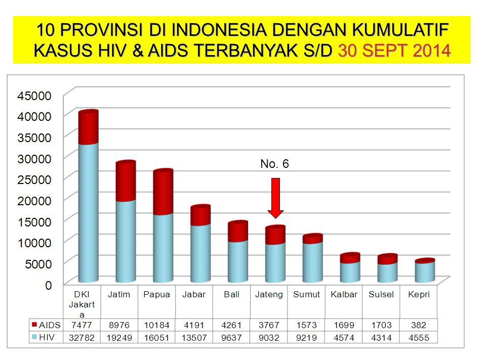 10 PROVINSI DI INDONESIA DENGAN KUMULATIF KASUS HIV & AIDS TERBANYAK S/D 30 SEPT 2014