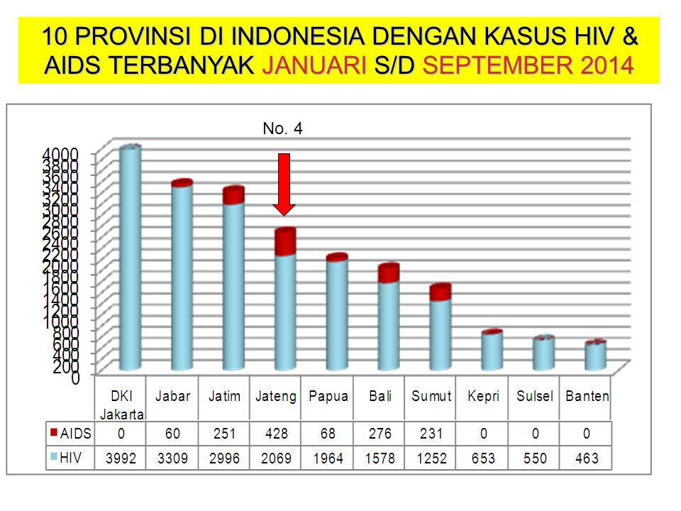 10 PROVINSI DI INDONESIA DENGAN KASUS HIV & AIDS TERBANYAK JANUARI S/D SEPTEMBER 2014