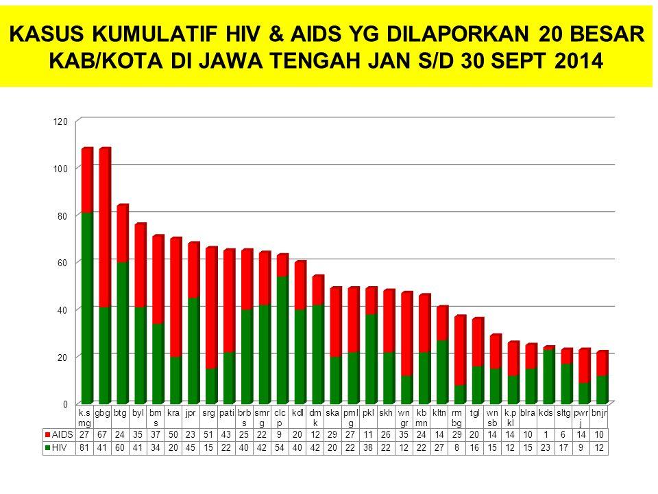 KASUS KUMULATIF HIV & AIDS YG DILAPORKAN 20 BESAR KAB/KOTA DI JAWA TENGAH JAN S/D 30 SEPT 2014