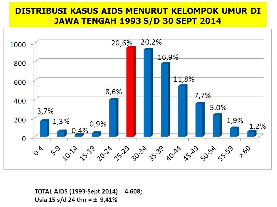 DISTRIBUSI KASUS AIDS MENURUT KELOMPOK UMUR DI JAWA TENGAH 1993 S/D 30 SEPT 2014