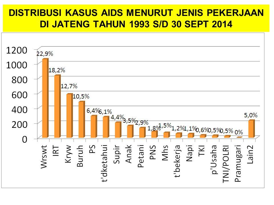 DISTRIBUSI KASUS AIDS MENURUT JENIS PEKERJAAN DI JATENG TAHUN 1993 S/D 30 SEPT 2014