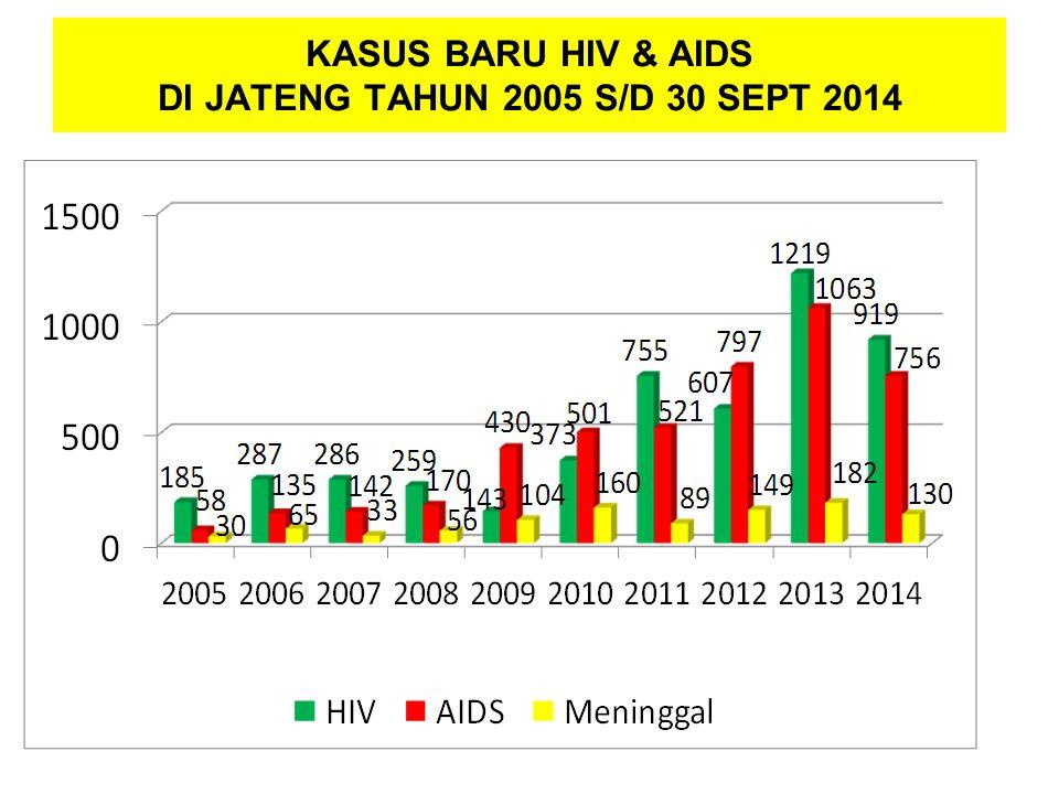 KASUS BARU HIV & AIDS DI JATENG TAHUN 2005 S/D 30 SEPT 2014