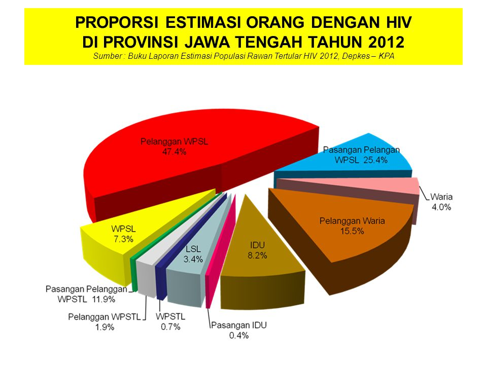 PROPORSI ESTIMASI ORANG DENGAN HIV