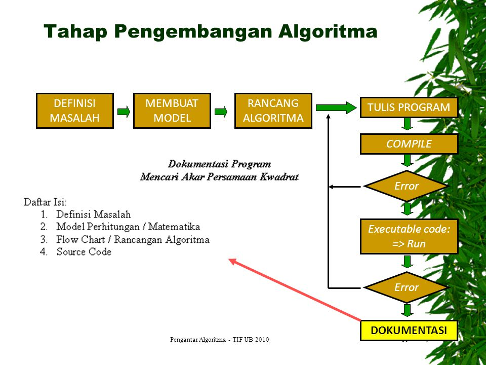 Tahap Pengembangan Algoritma