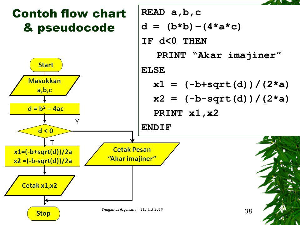 Contoh flow chart & pseudocode