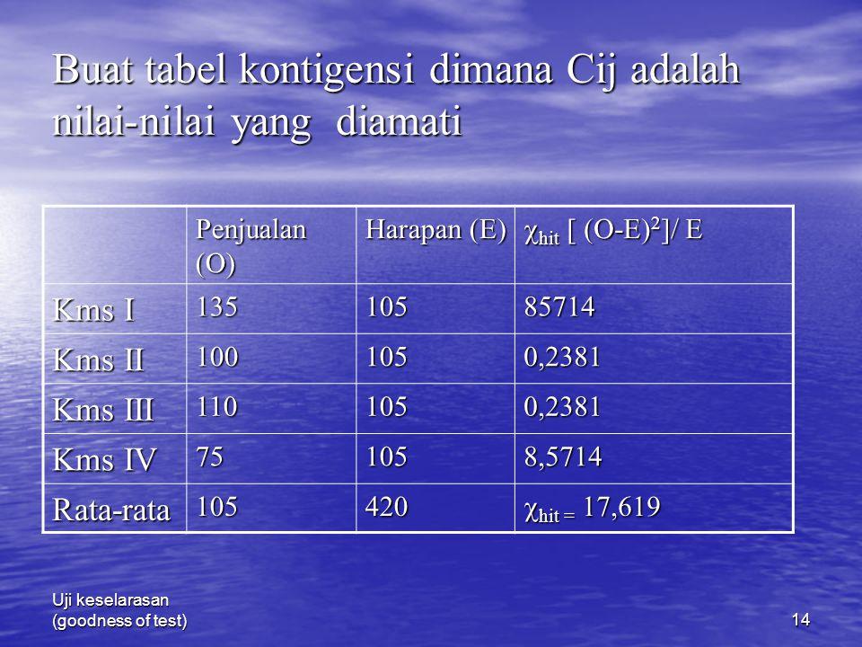 Buat tabel kontigensi dimana Cij adalah nilai-nilai yang diamati