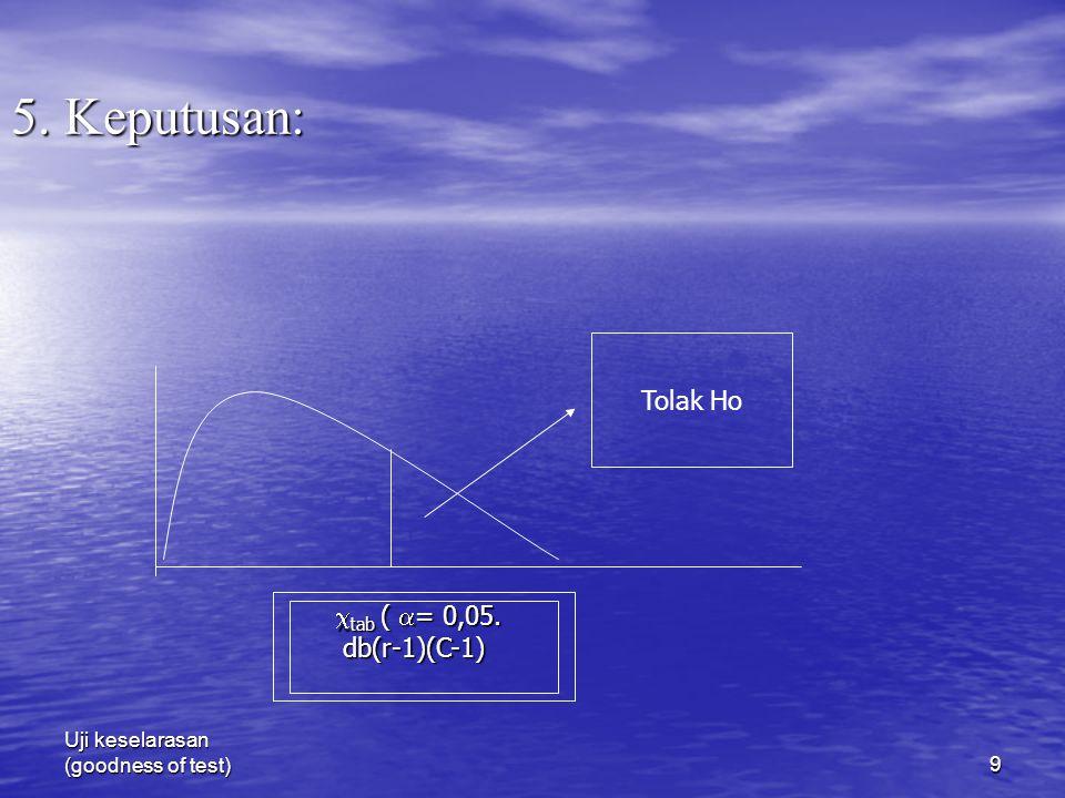 5. Keputusan: Tolak Ho tab ( = 0,05. db(r-1)(C-1)