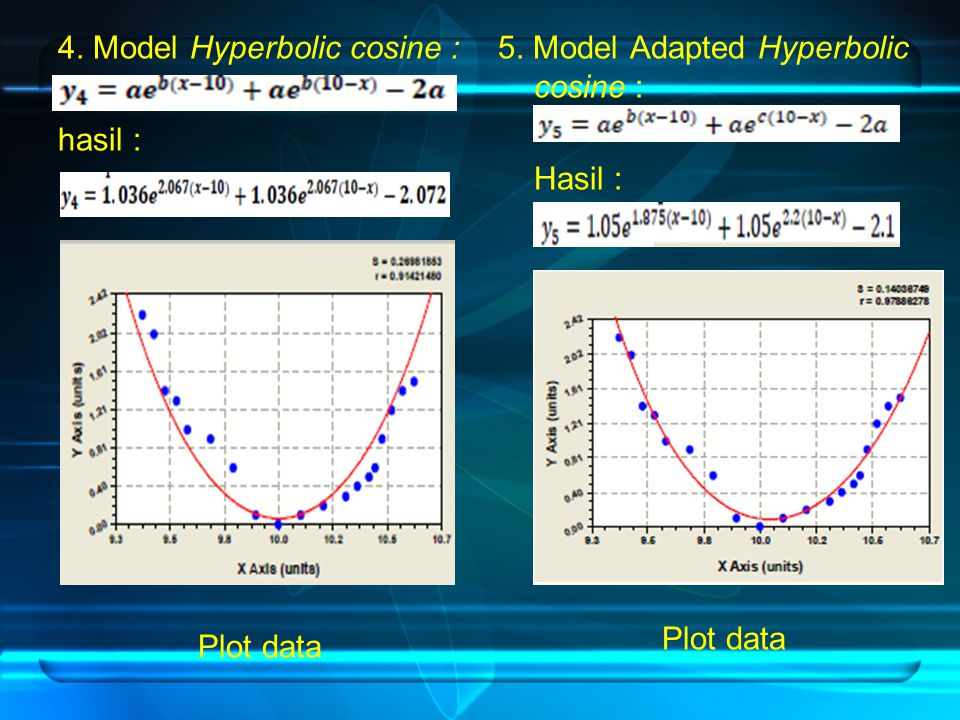 4. Model Hyperbolic cosine : hasil : Plot data