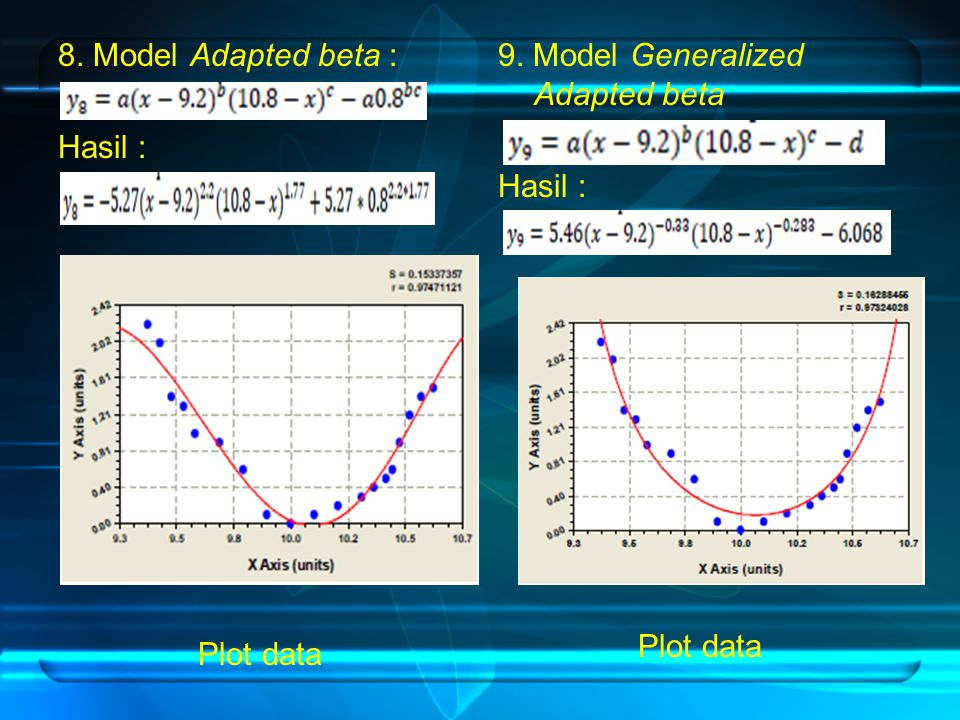 8. Model Adapted beta : Hasil : Plot data