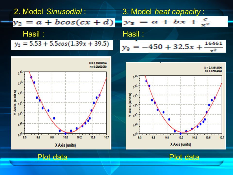 2. Model Sinusodial : Hasil : Plot data