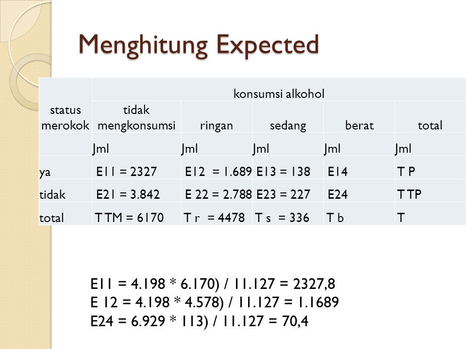Menghitung Expected E11 = 4.198 * 6.170) / 11.127 = 2327,8