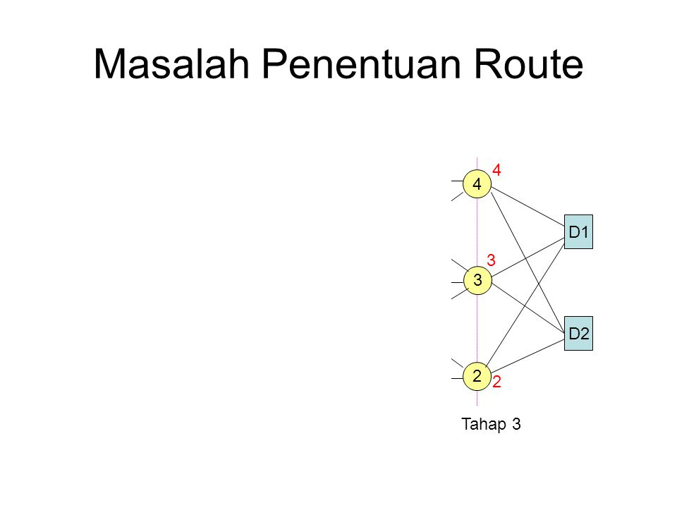 Masalah Penentuan Route