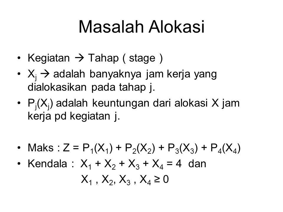 Masalah Alokasi Kegiatan  Tahap ( stage )