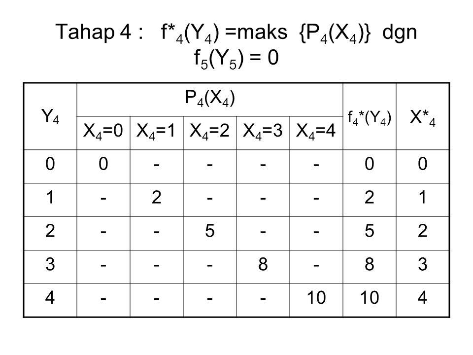 Tahap 4 : f*4(Y4) =maks {P4(X4)} dgn f5(Y5) = 0