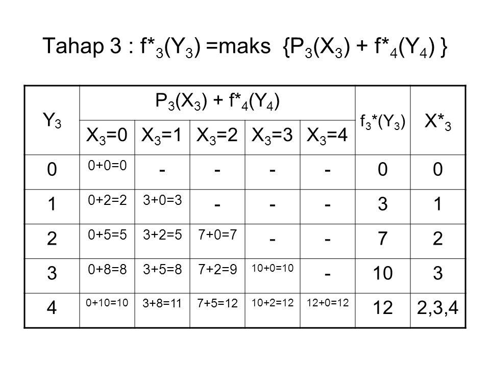 Tahap 3 : f*3(Y3) =maks {P3(X3) + f*4(Y4) }
