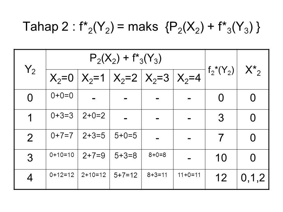 Tahap 2 : f*2(Y2) = maks {P2(X2) + f*3(Y3) }