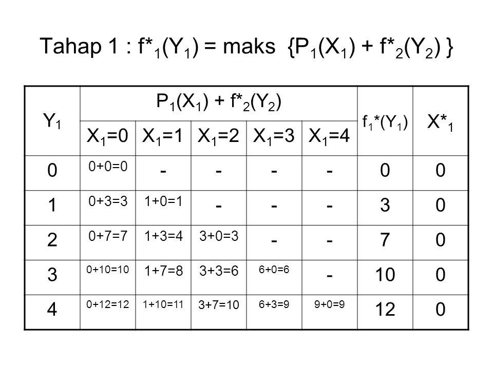 Tahap 1 : f*1(Y1) = maks {P1(X1) + f*2(Y2) }