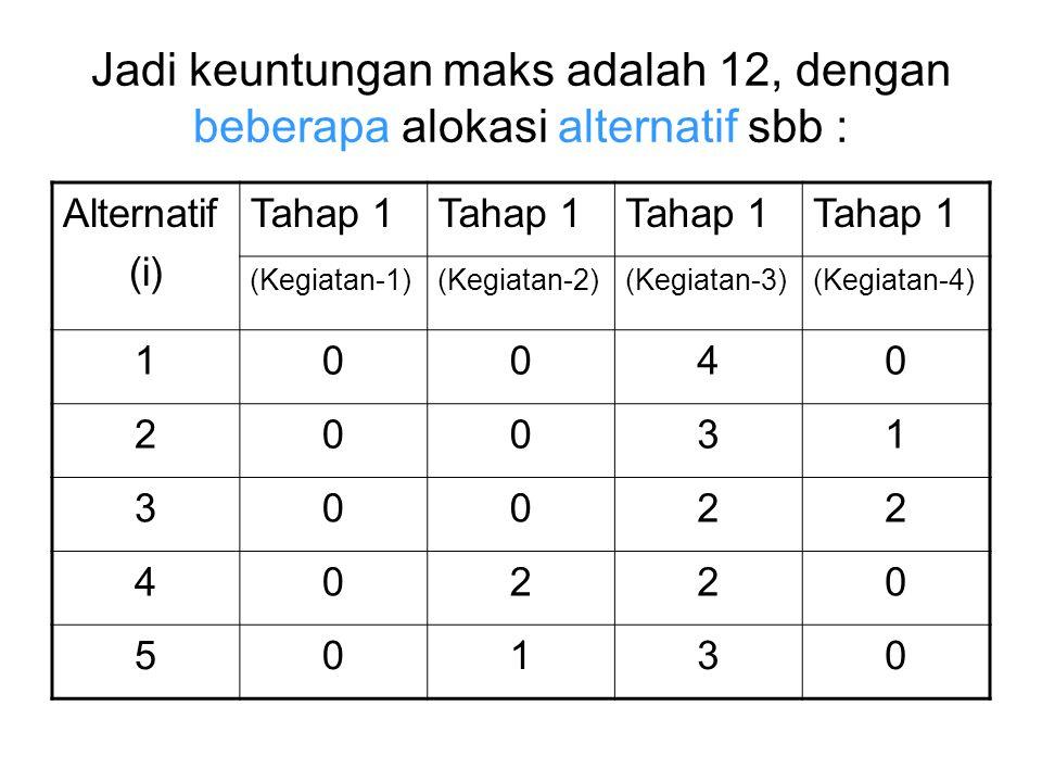 Jadi keuntungan maks adalah 12, dengan beberapa alokasi alternatif sbb :