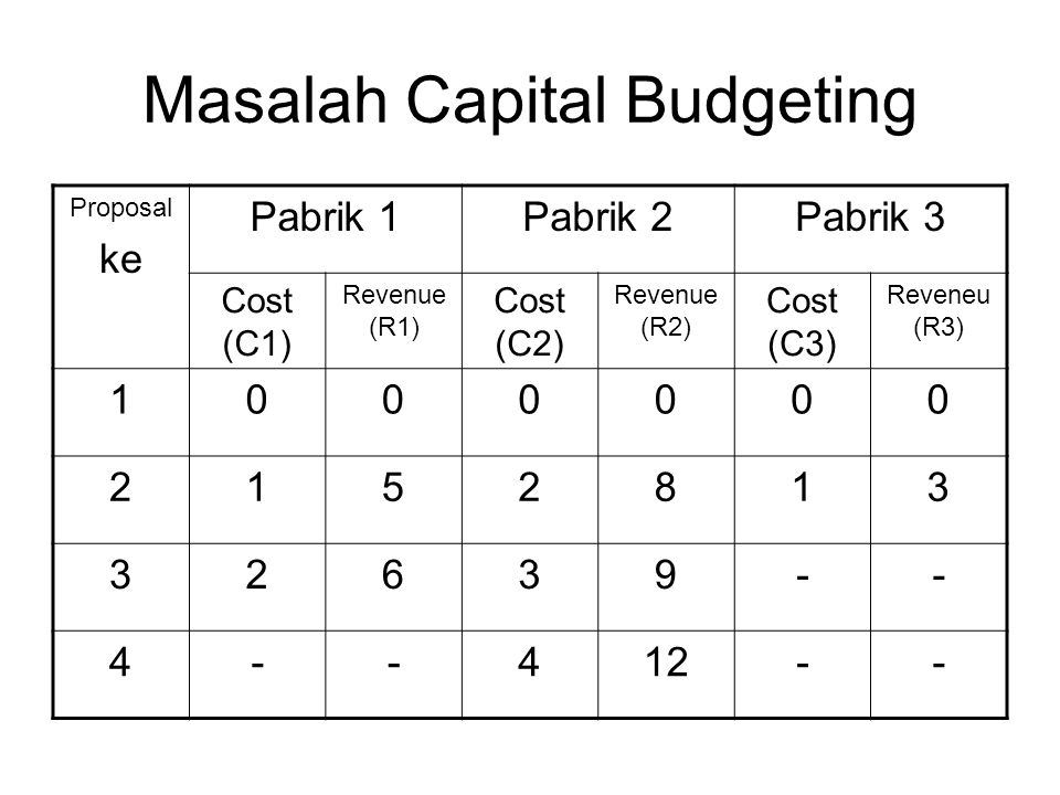 Masalah Capital Budgeting