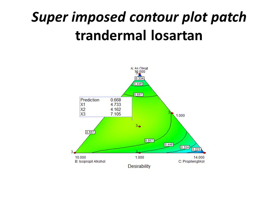 Super imposed contour plot patch trandermal losartan