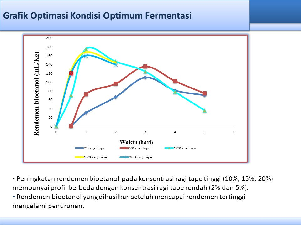 Grafik Optimasi Kondisi Optimum Fermentasi