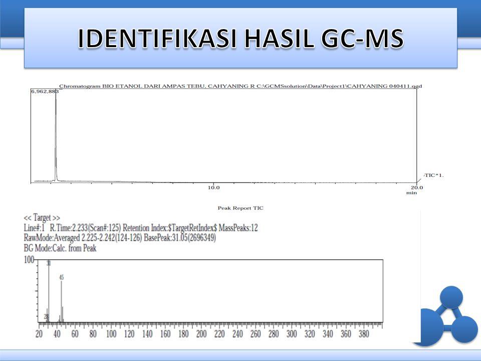 IDENTIFIKASI HASIL GC-MS
