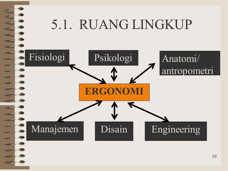 5.1. RUANG LINGKUP Fisiologi Psikologi Anatomi/ antropometri ERGONOMI