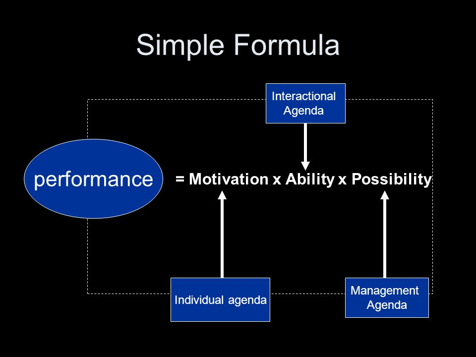 Simple Formula performance = Motivation x Ability x Possibility