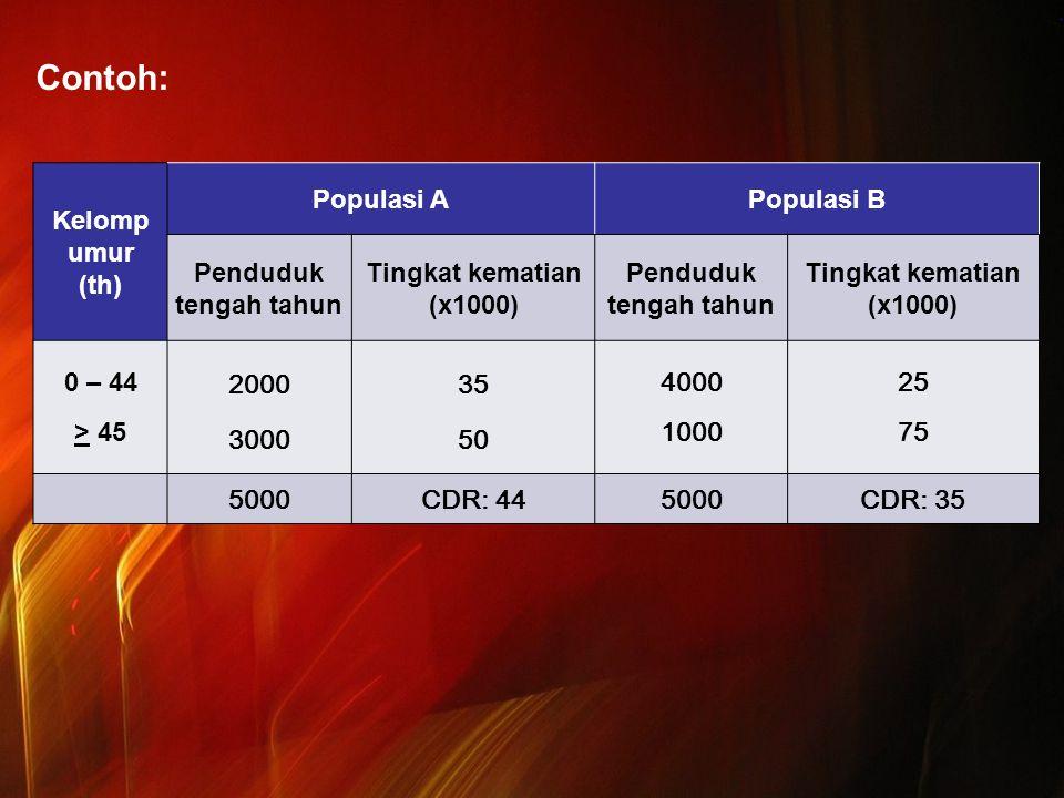 Contoh: Kelomp umur (th) Populasi A Populasi B Penduduk tengah tahun